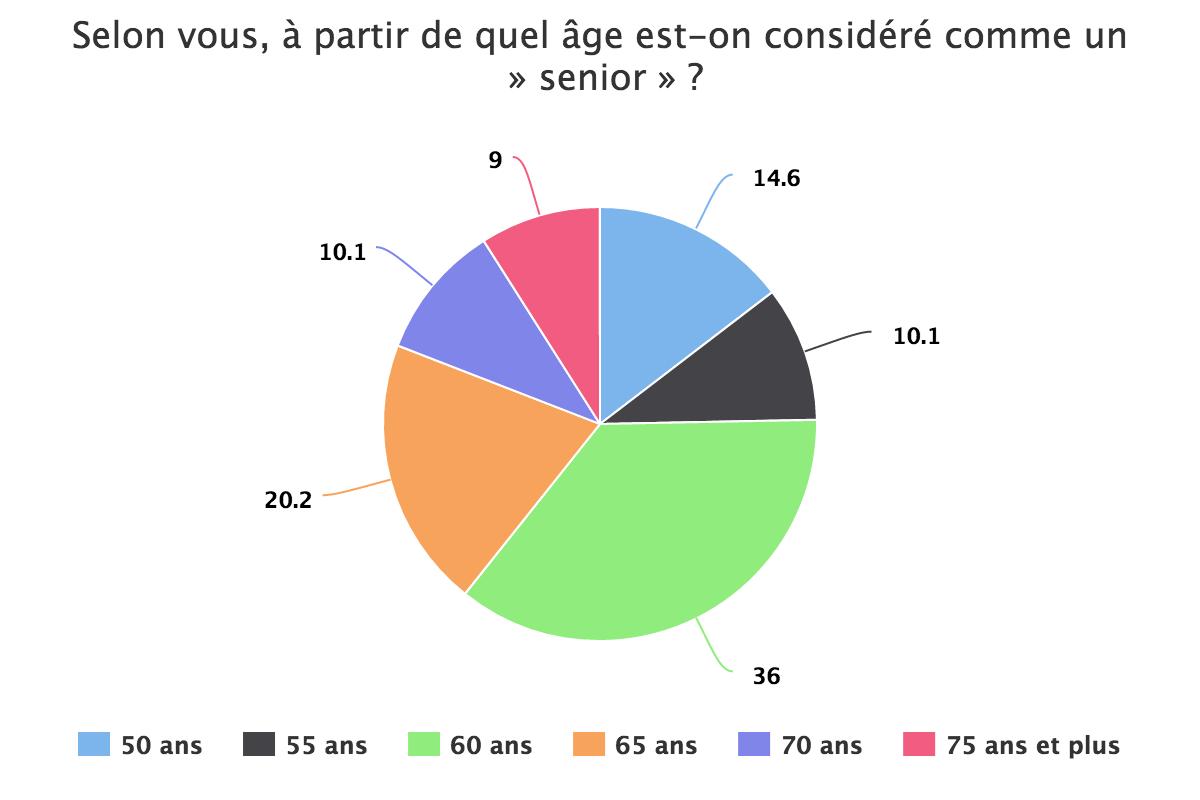 A partir de quel âge est-on considéré comme senior ?